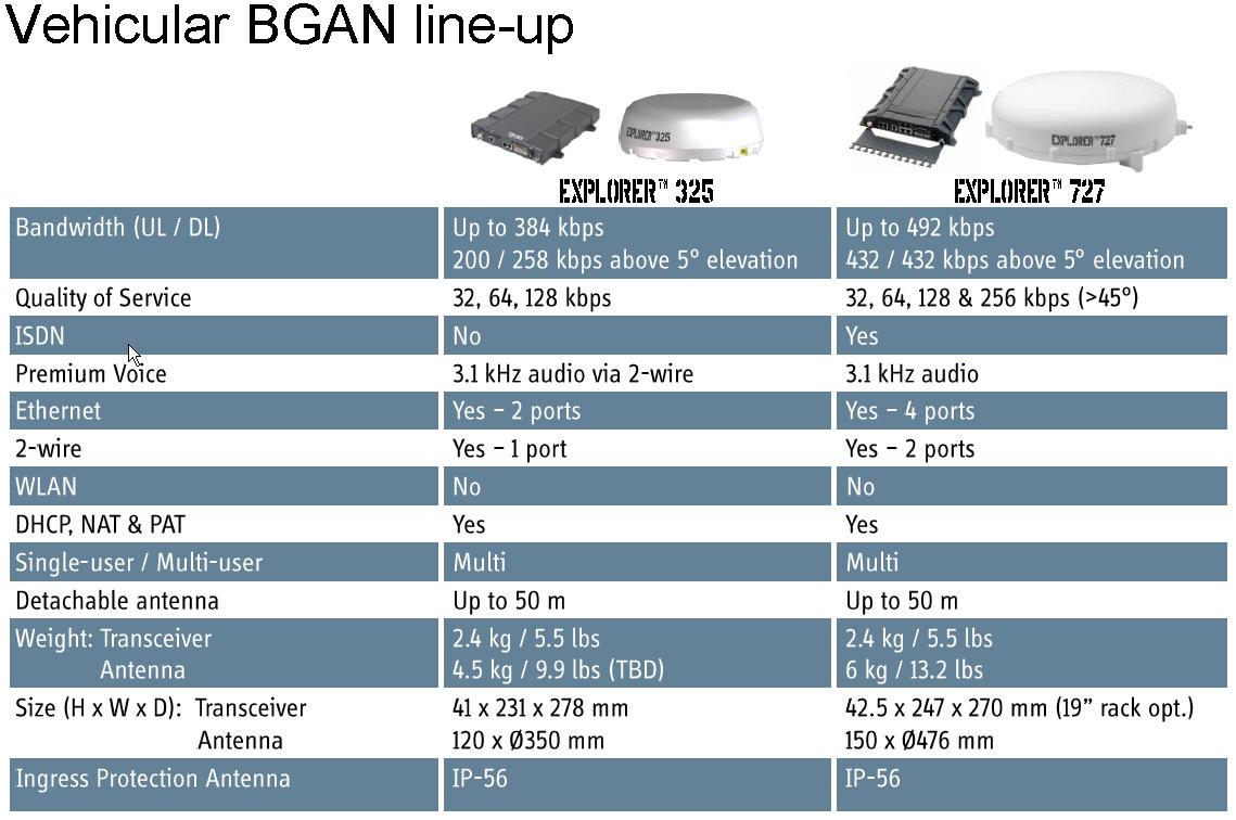 Vehicle BGAN Explorer 325 727 Inmarsat Mobile Satellite
